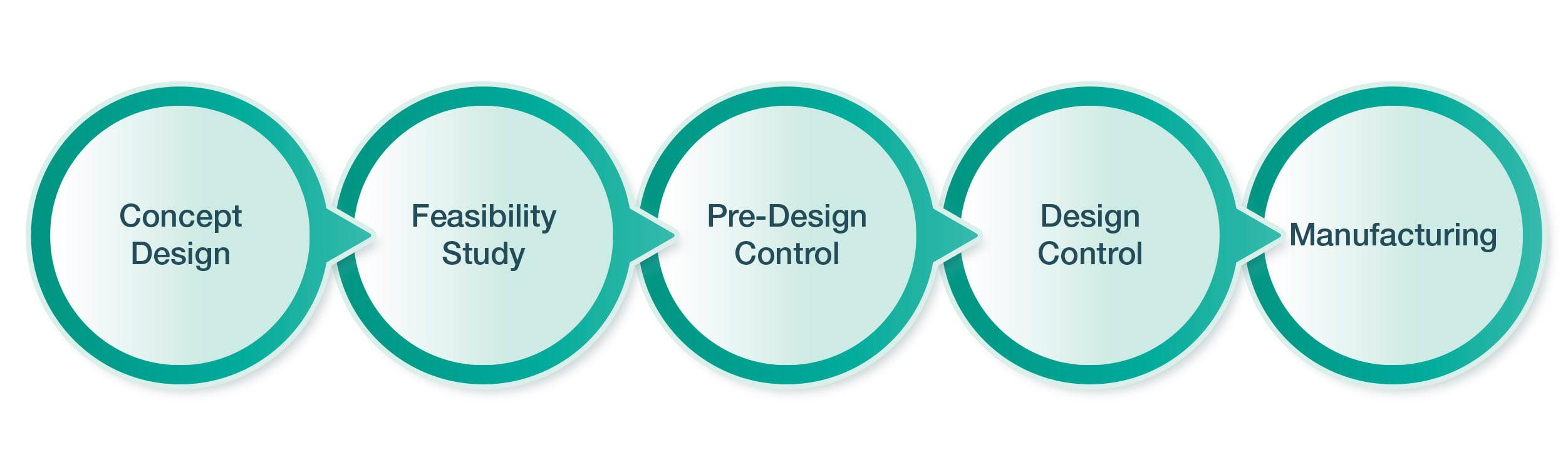 Process Flow Diagram ST2_Dev